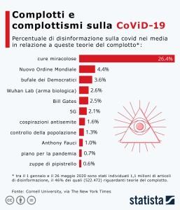 2.Covid_complotti_complottismi